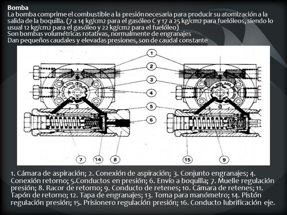 Bomba La bomba comprime el combustible a la presión necesaria para producir su atomización a la salida de la boquilla. (7 a 14 kg/cm2 para el gasóleo C y 17 a 25 kg/cm2 para fuelóleos, siendo lo usual 12 kg/cm2 para el gasóleo y 22 kg/cm2 para el fuelóleo) Son bombas volumétricas rotativas, normalmente de engranajes Dan pequeños caudales y elevadas presiones, son de caudal constante