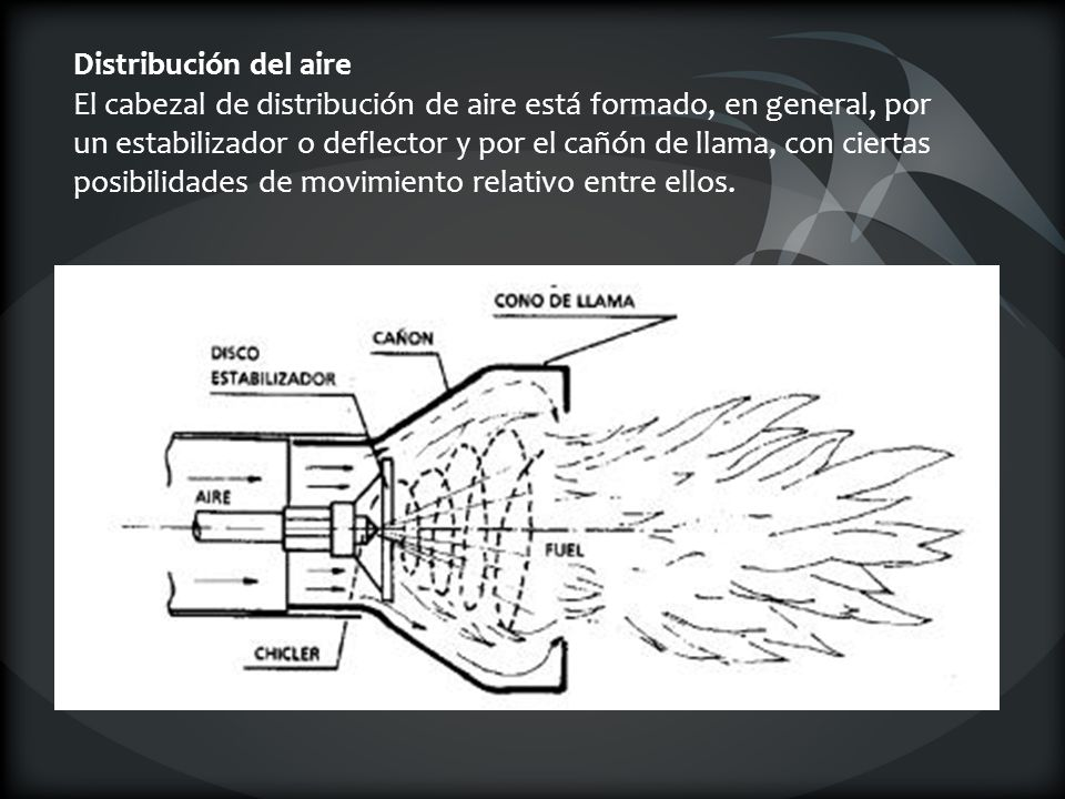 Distribución del aire El cabezal de distribución de aire está formado, en general, por un estabilizador o deflector y por el cañón de llama, con ciertas posibilidades de movimiento relativo entre ellos.