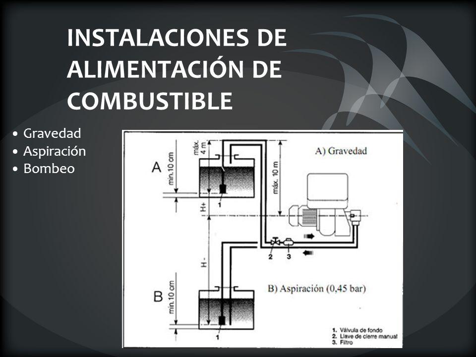 INSTALACIONES DE ALIMENTACIÓN DE COMBUSTIBLE