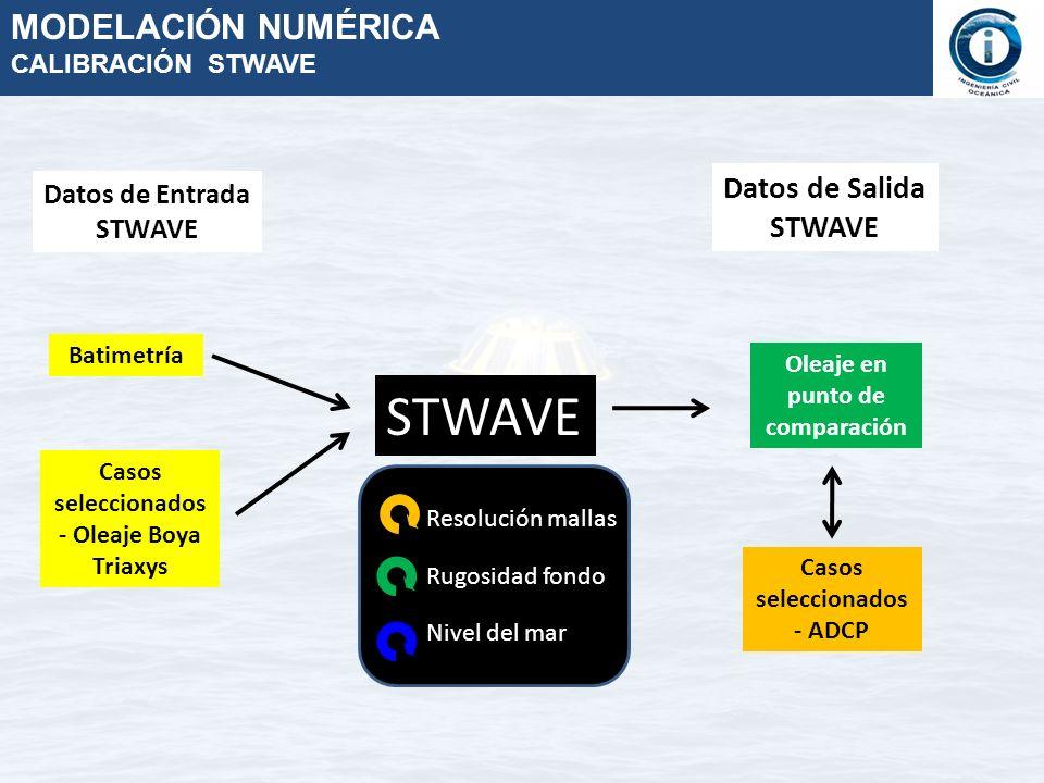 STWAVE MODELACIÓN NUMÉRICA Datos de Salida STWAVE Datos de Entrada