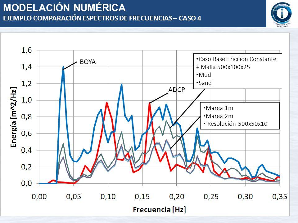 MODELACIÓN NUMÉRICAEJEMPLO COMPARACIÓN ESPECTROS DE FRECUENCIAS – CASO 4. Caso Base Fricción Constante + Malla 500x100x25.