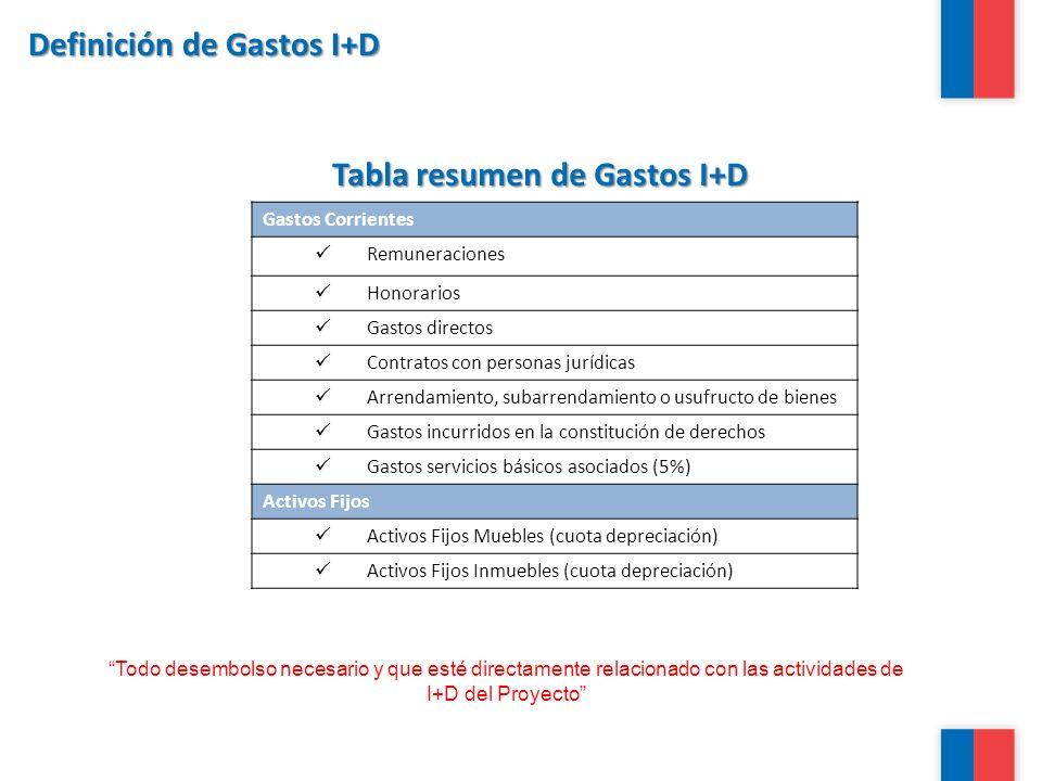 Definición de Gastos I+D