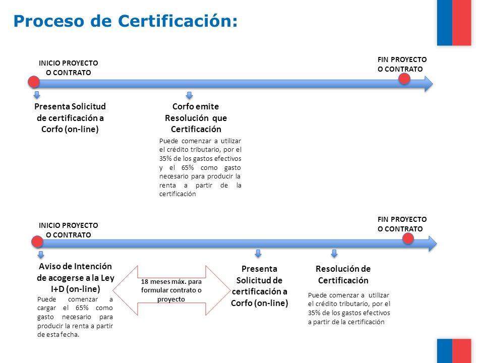 Proceso de Certificación: