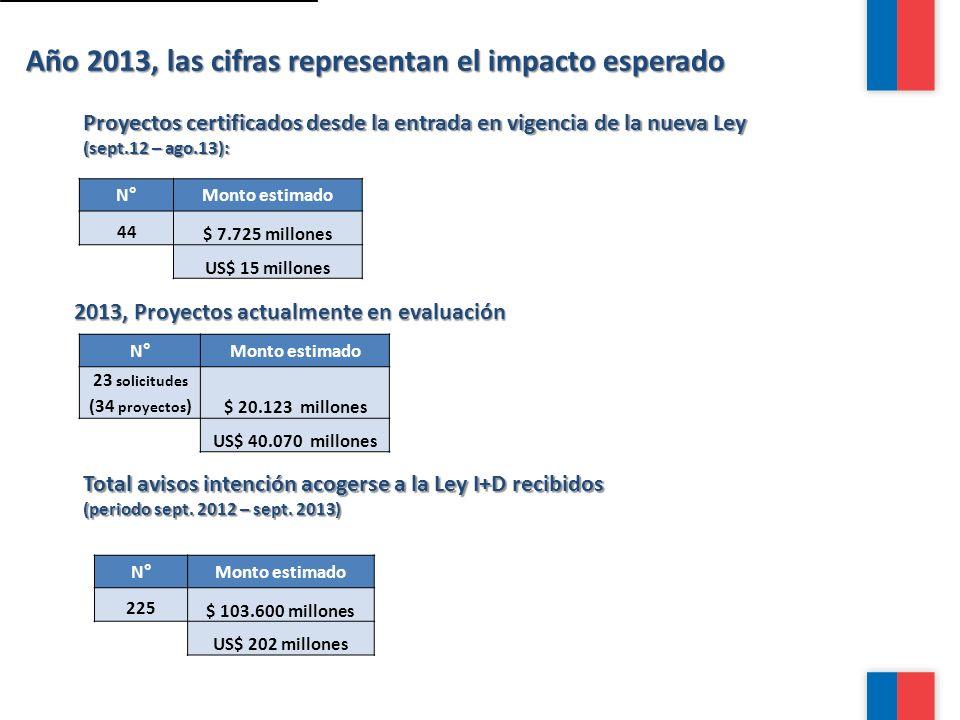 Año 2013, las cifras representan el impacto esperado