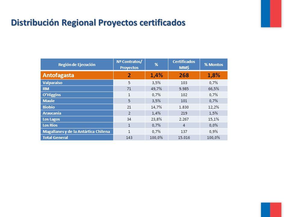 Distribución Regional Proyectos certificados