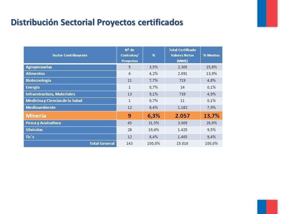 Distribución Sectorial Proyectos certificados