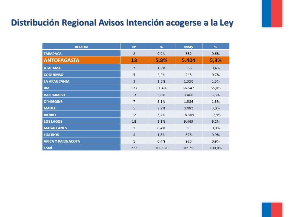 Distribución Regional Avisos Intención acogerse a la Ley