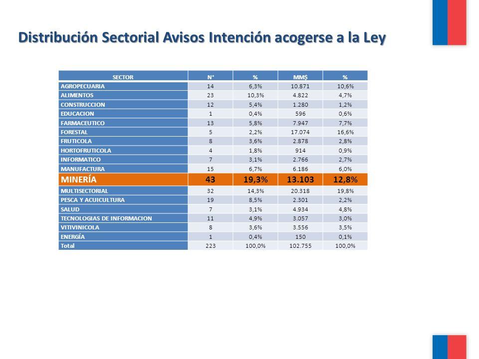 Distribución Sectorial Avisos Intención acogerse a la Ley
