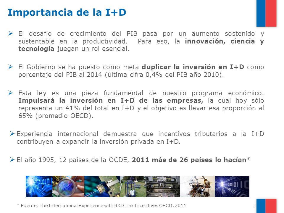 Importancia de la I+D