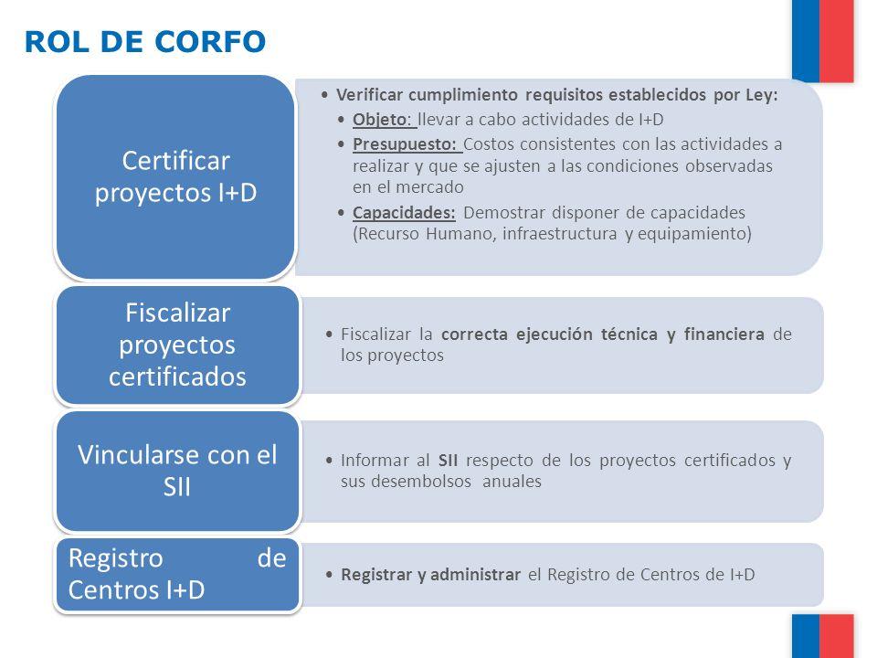 Certificar proyectos I+D Fiscalizar proyectos certificados