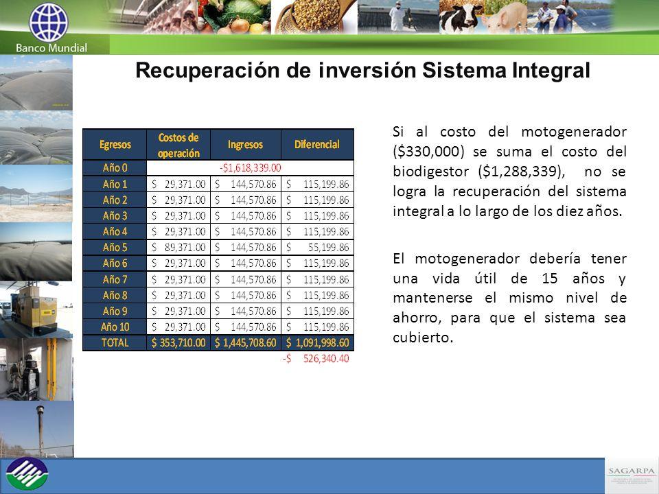 Recuperación de inversión Sistema Integral