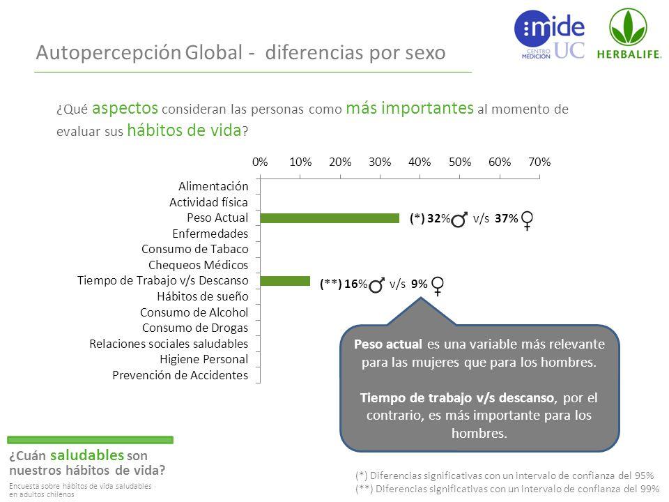 Autopercepción Global - diferencias por sexo