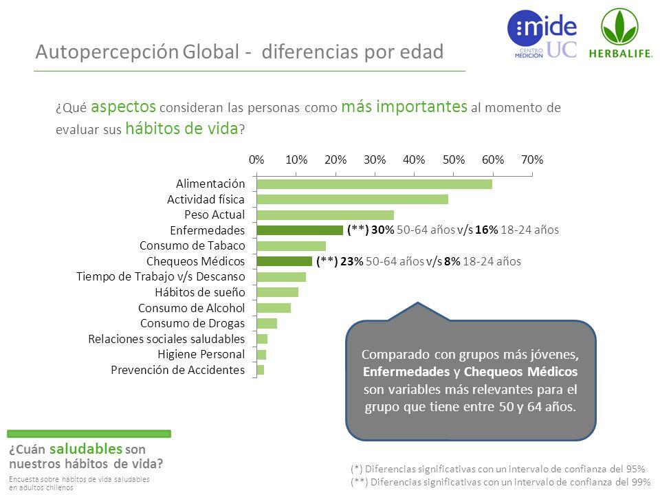 Autopercepción Global - diferencias por edad