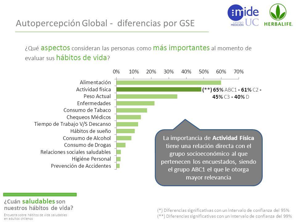 Autopercepción Global - diferencias por GSE