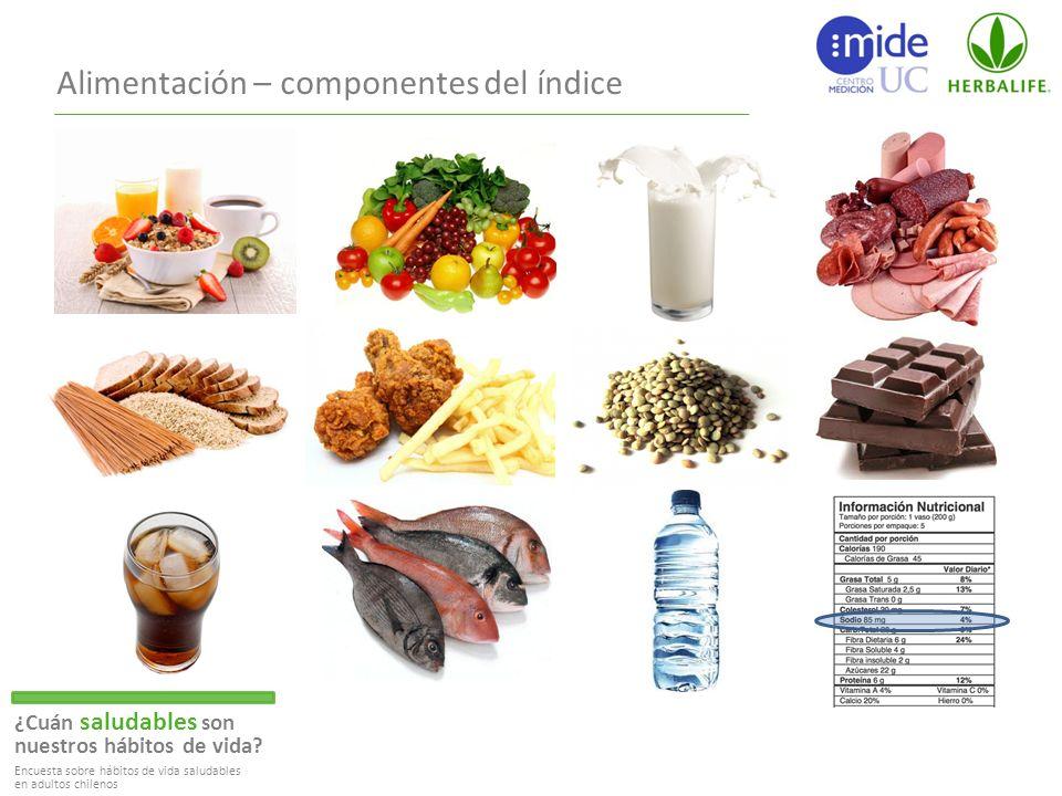 Alimentación – componentes del índice