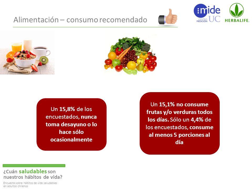 Alimentación – consumo recomendado