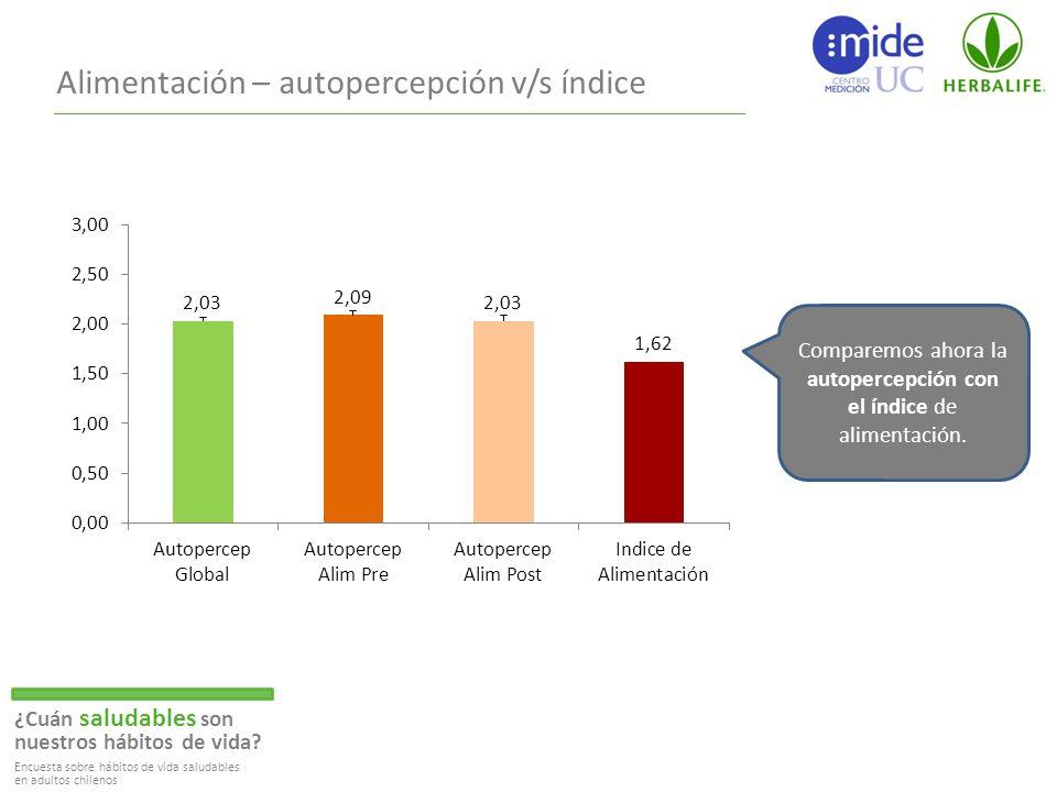 Comparemos ahora la autopercepción con el índice de alimentación.