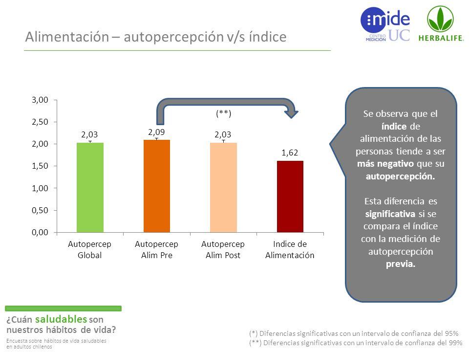 Alimentación – autopercepción v/s índice