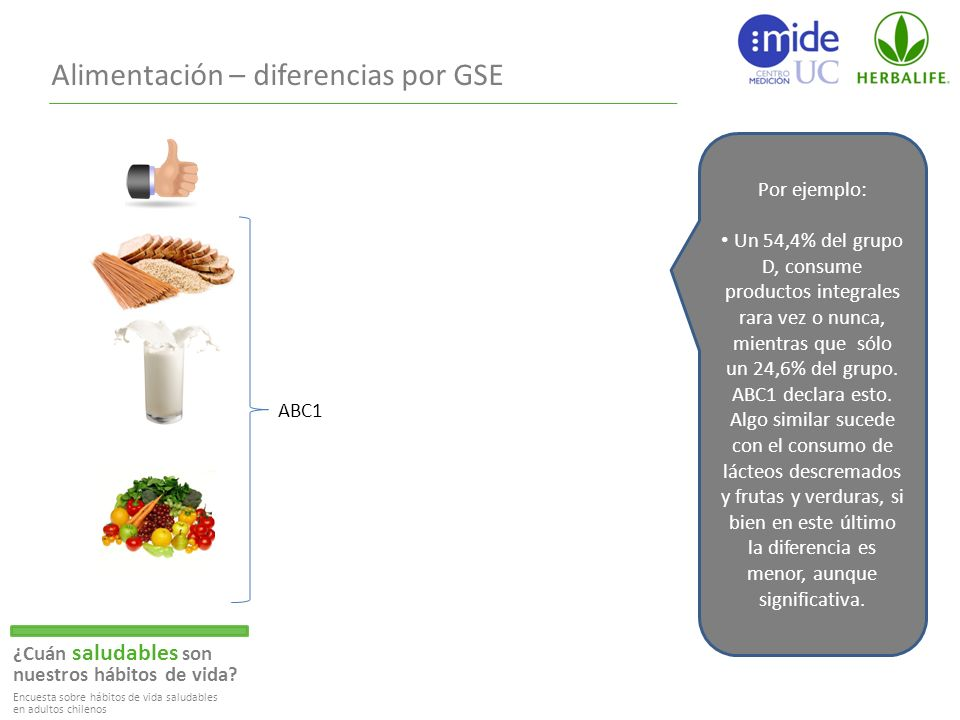 Alimentación – diferencias por GSE