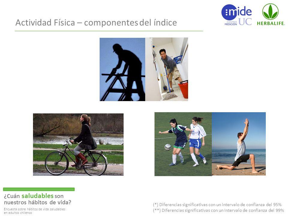 Actividad Física – componentes del índice