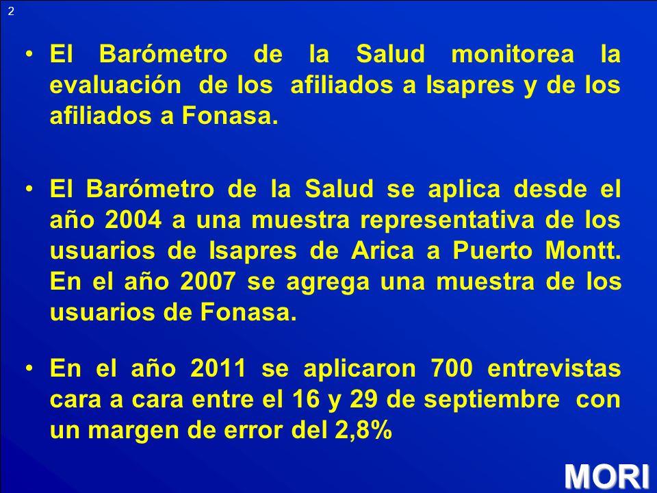 El Barómetro de la Salud monitorea la evaluación de los afiliados a Isapres y de los afiliados a Fonasa.