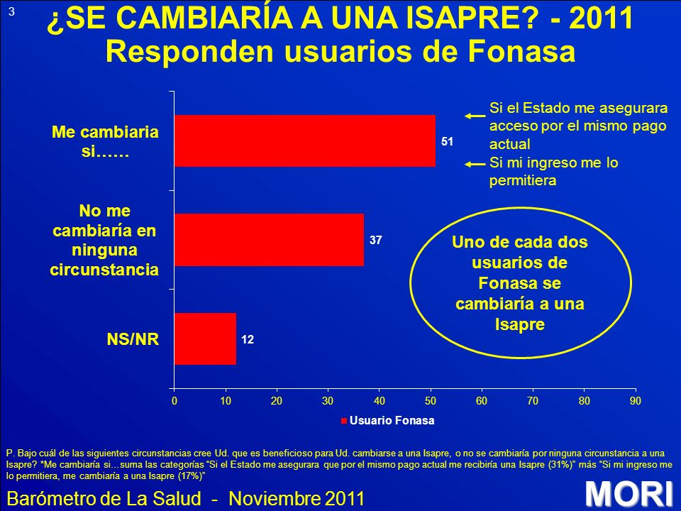 ¿SE CAMBIARÍA A UNA ISAPRE - 2011 Responden usuarios de Fonasa