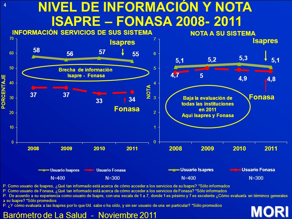 NIVEL DE INFORMACIÓN Y NOTA ISAPRE – FONASA 2008- 2011