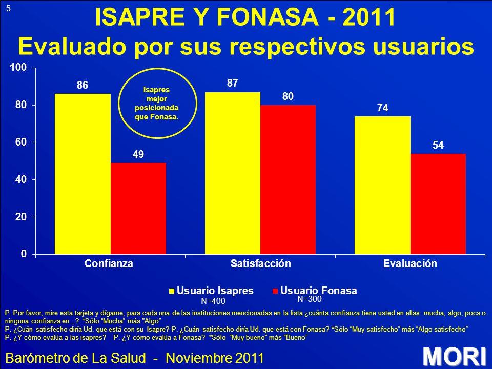 ISAPRE Y FONASA - 2011 Evaluado por sus respectivos usuarios