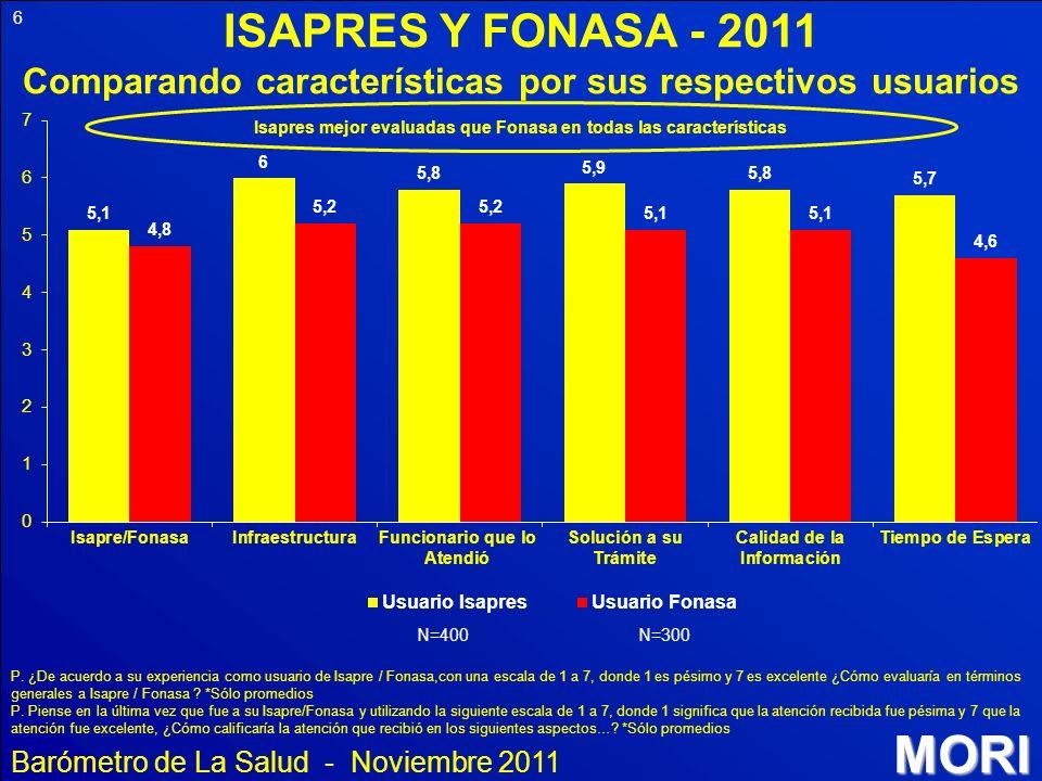 ISAPRES Y FONASA - 2011 Comparando características por sus respectivos usuarios. Isapres mejor evaluadas que Fonasa en todas las características.