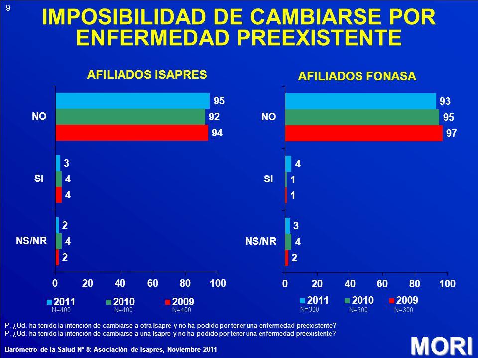 IMPOSIBILIDAD DE CAMBIARSE POR ENFERMEDAD PREEXISTENTE