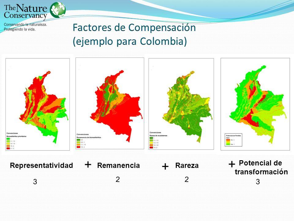 Factores de Compensación (ejemplo para Colombia)