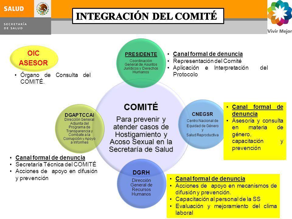 INTEGRACIÓN DEL COMITÉ