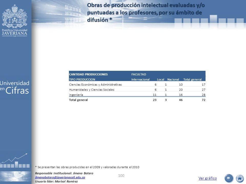 Obras de producción intelectual evaluadas y/o puntuadas a los profesores, por su ámbito de difusión *
