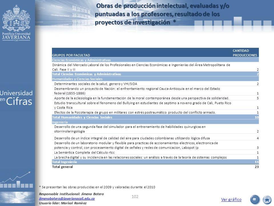 Obras de producción intelectual, evaluadas y/o puntuadas a los profesores, resultado de los proyectos de investigación *