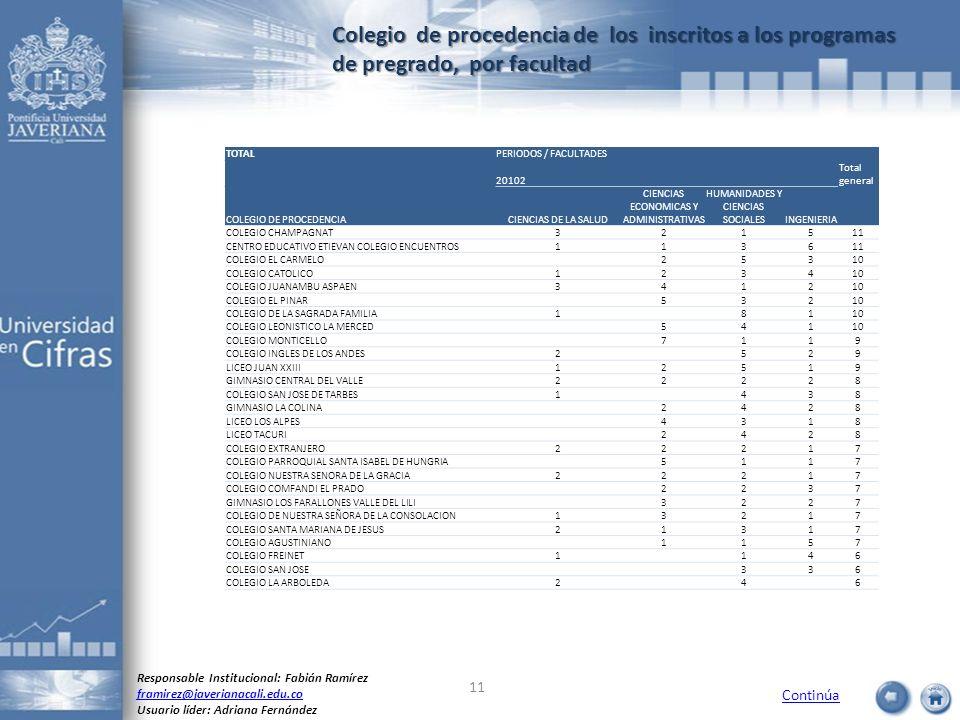 Colegio de procedencia de los inscritos a los programas de pregrado, por facultad