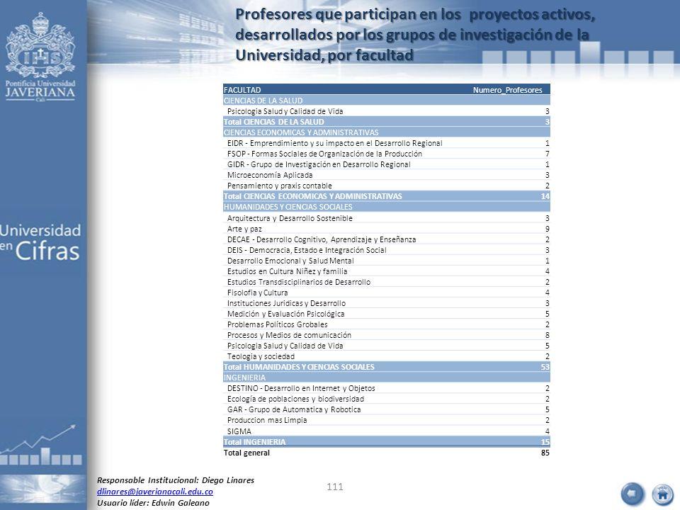 Profesores que participan en los proyectos activos, desarrollados por los grupos de investigación de la Universidad, por facultad