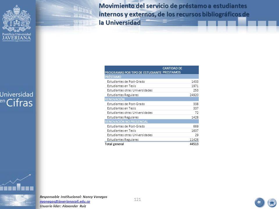 Movimiento del servicio de préstamo a estudiantes internos y externos, de los recursos bibliográficos de la Universidad