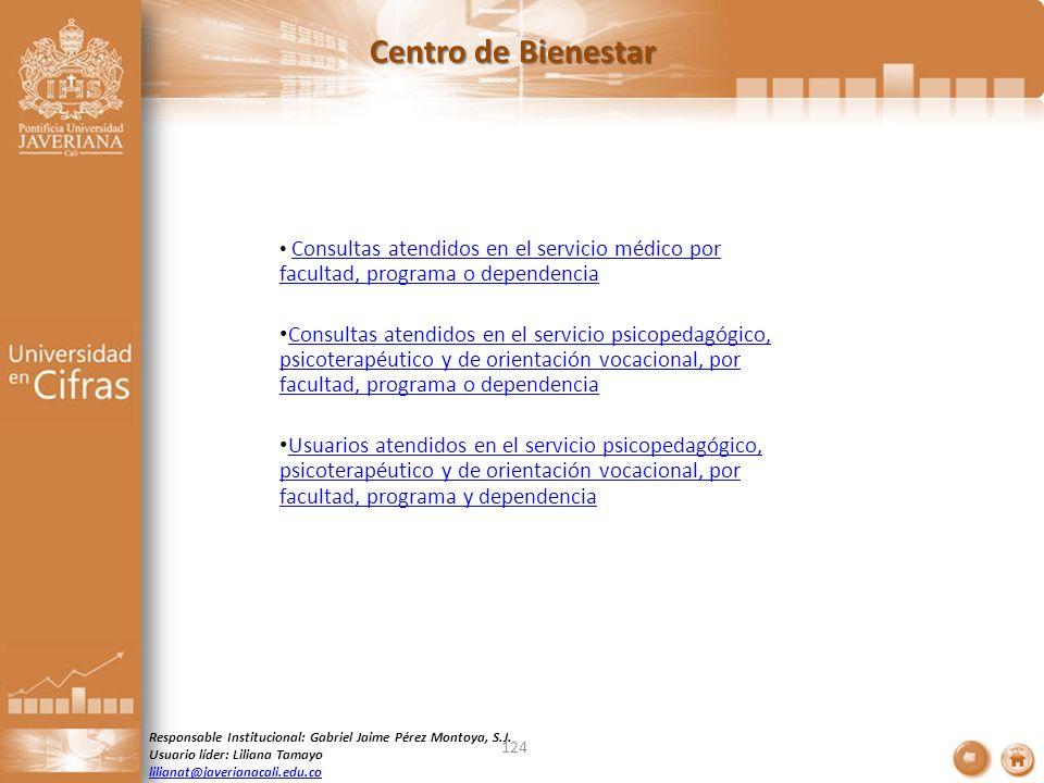 Centro de Bienestar Consultas atendidos en el servicio médico por facultad, programa o dependencia.