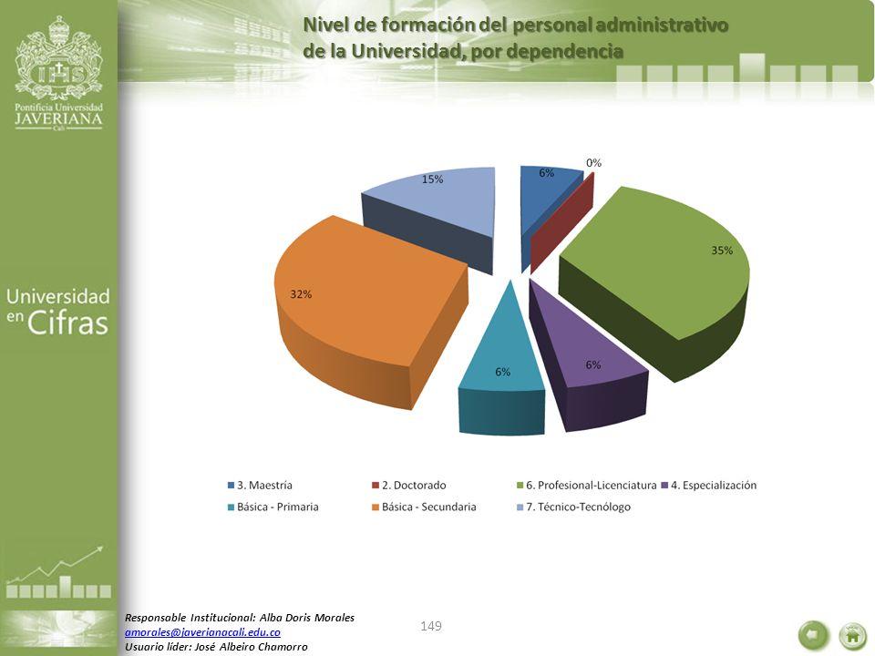 Nivel de formación del personal administrativo