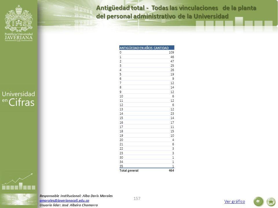 Antigüedad total - Todas las vinculaciones de la planta del personal administrativo de la Universidad