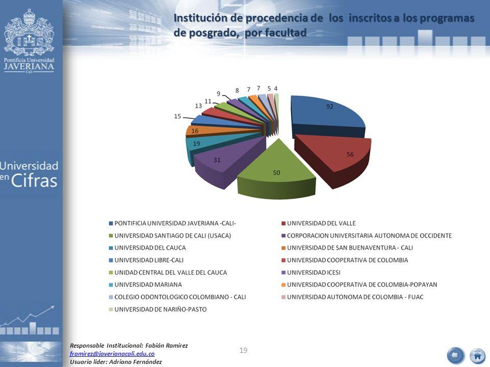 Institución de procedencia de los inscritos a los programas de posgrado, por facultad