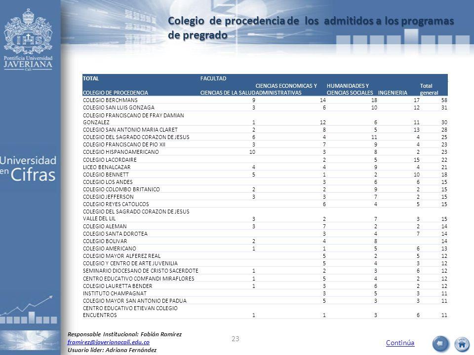 Colegio de procedencia de los admitidos a los programas de pregrado