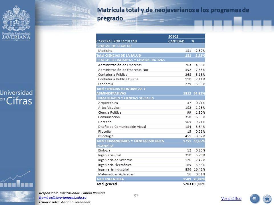 Matrícula total y de neojaverianos a los programas de pregrado