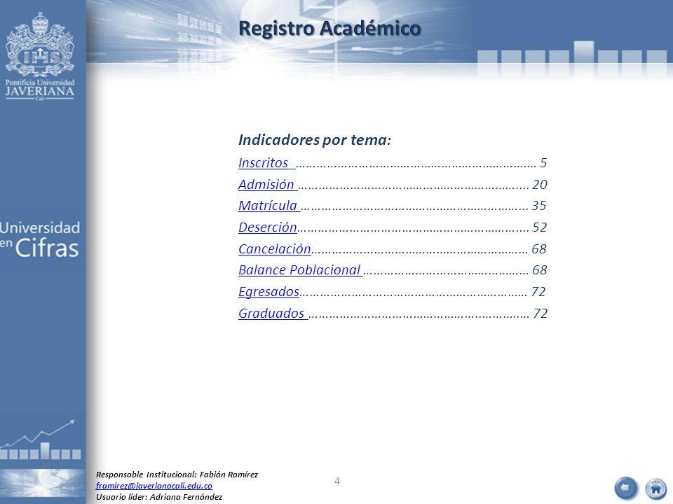 Registro Académico Indicadores por tema: