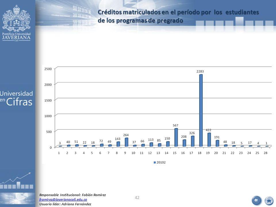 Créditos matriculados en el período por los estudiantes de los programas de pregrado