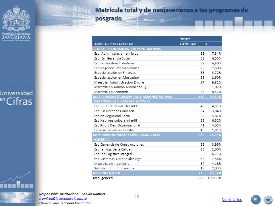 Matrícula total y de neojaverianos a los programas de posgrado
