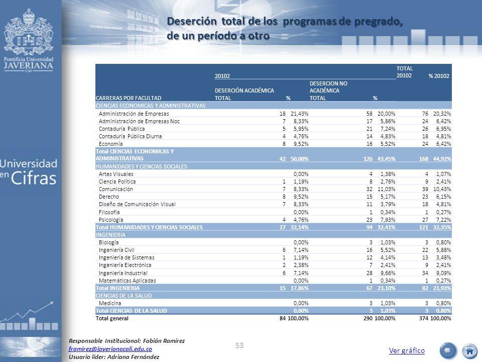 Deserción total de los programas de pregrado, de un período a otro