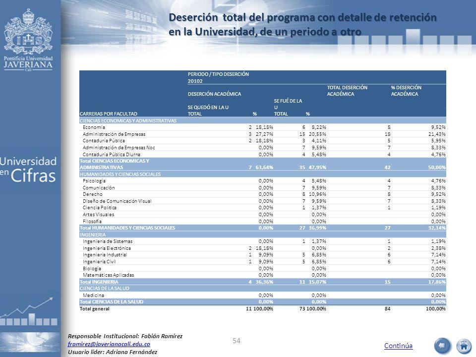 Deserción total del programa con detalle de retención en la Universidad, de un periodo a otro