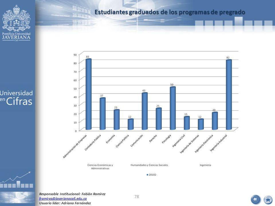 Estudiantes graduados de los programas de pregrado