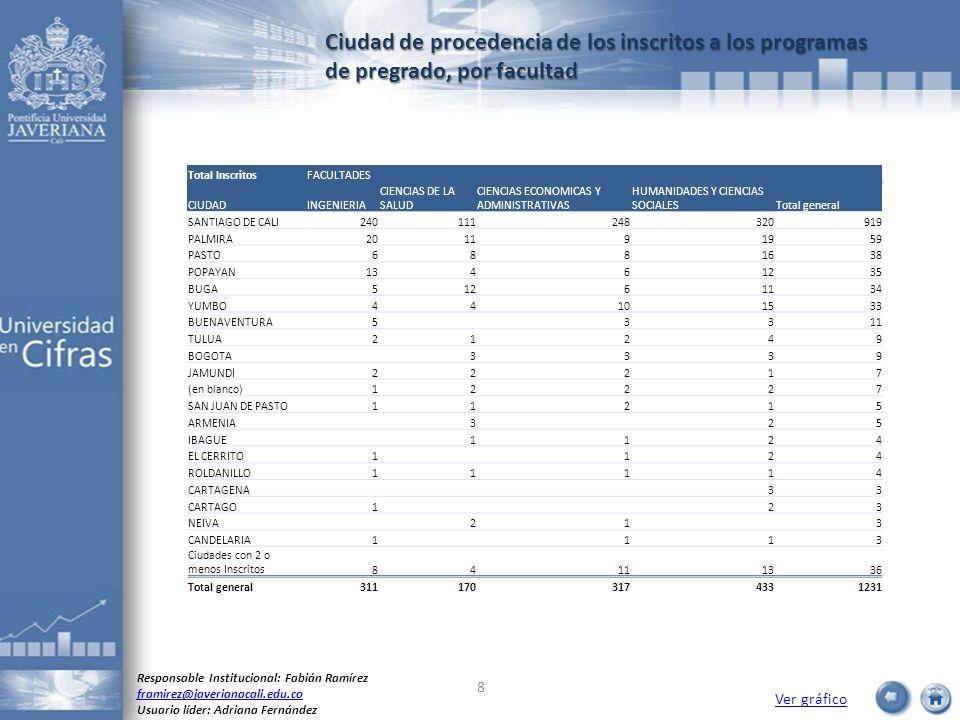 Ciudad de procedencia de los inscritos a los programas de pregrado, por facultad